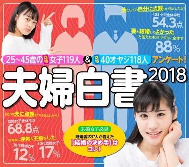 [大特集]夫婦白書2018 25~45歳の既婚女子119人&既婚40オヤジ118人にアンケート!