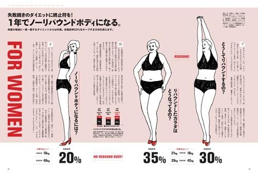 FOR WOMEN 失敗続きのダイエットに終止符を! 1年でノーリバウンドボディになる。