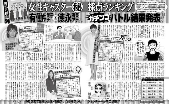 女性キャスター(秘)採点ランキング 有働由美子アナvs徳永有美アナほか 結果発表