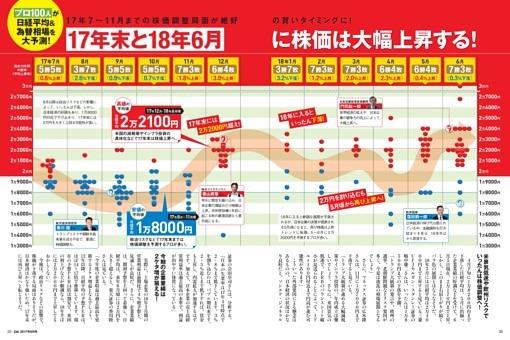 日本株&為替の大予測&儲け方